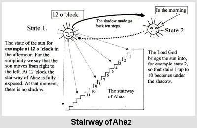 hezekiah_stairwayofahaz